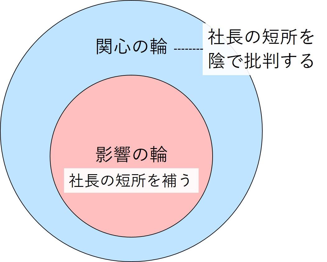 関心の輪・影響の輪-具体例