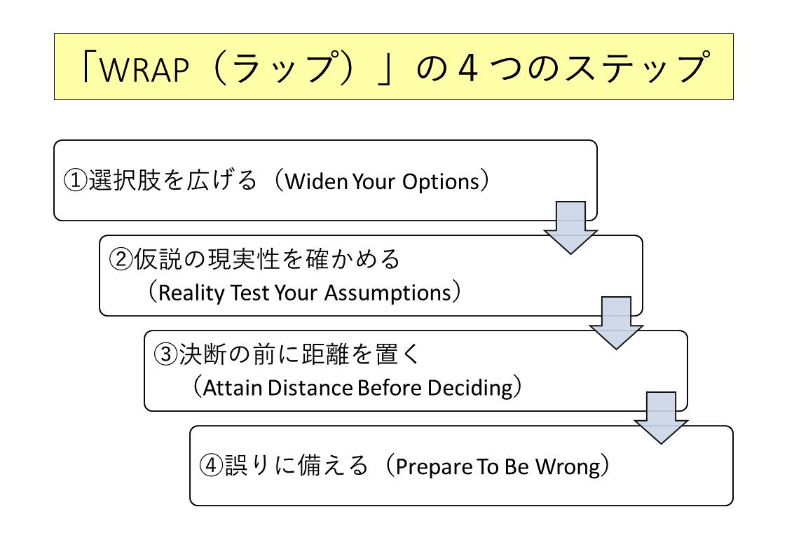 「WRAP(ラップ)」の4つのステップ